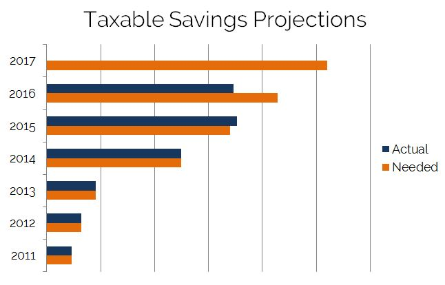 Taxable Savings Projections 2016