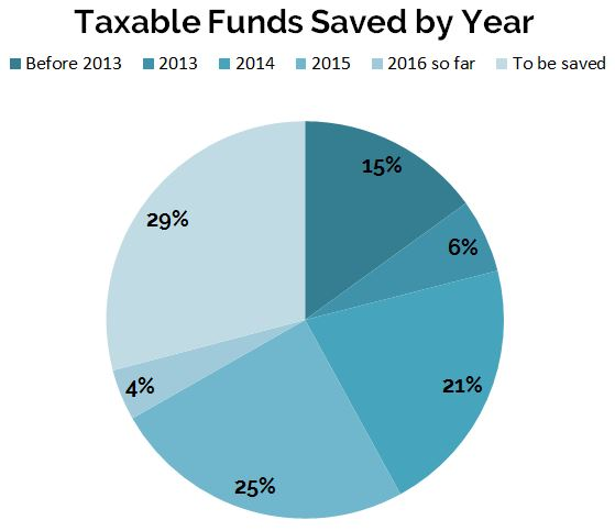 March2016_Taxable-Pie-Chart_Percents
