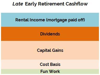Optimization-Late-Retirement-Cashflow