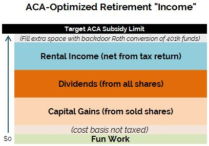Optimization-Retirement_ACA