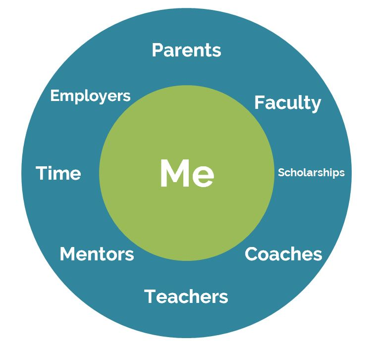 OurNextLife.com // My role in my education and future vs. the role of lots of people and circumstances that helped me