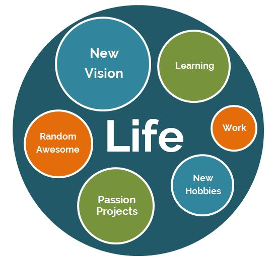 Create a full vision for your next life in early retirement