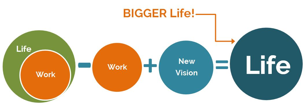 A Bigger Life Comes From Adding Your Next Life Vision