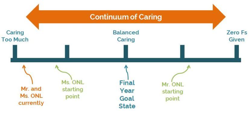 caring-continuum-goal
