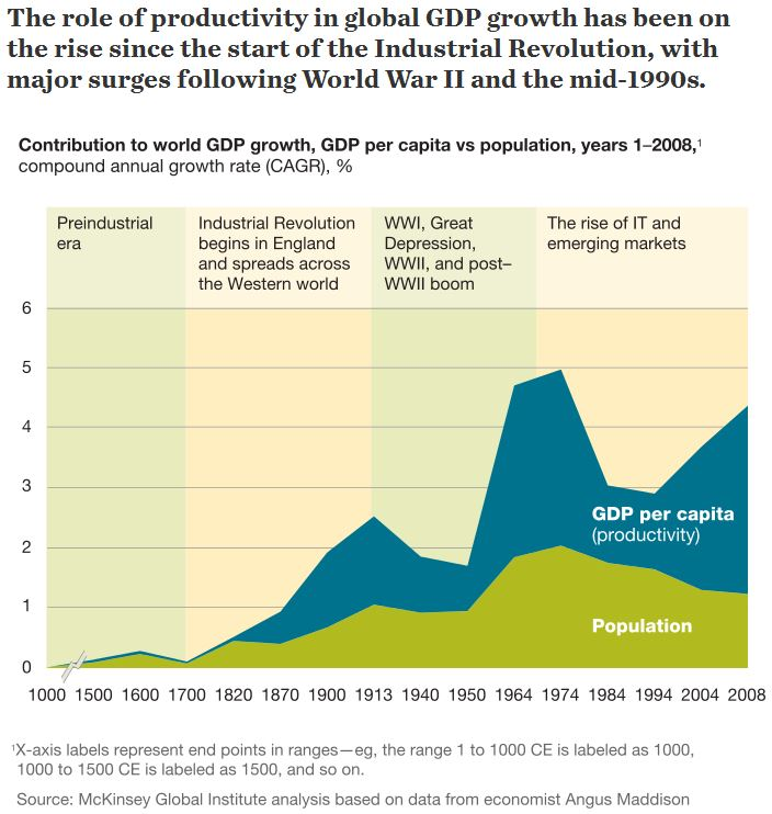 McKinsey-Productivity