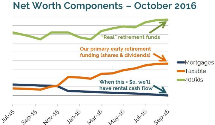 OurNextLife.com // 2016 Q3 Financial Update, On the Way to Early Retirement Next Year!