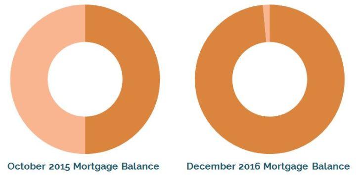 Comparison of our mortgage balance in Oct 2015 vs Dec 2016