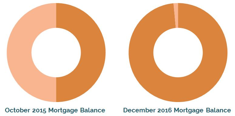 Comparison of our mortgage balance in Oct 2015 vs Dec 2016