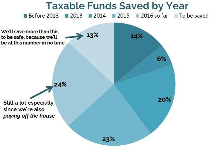 Taxable savings saved by year