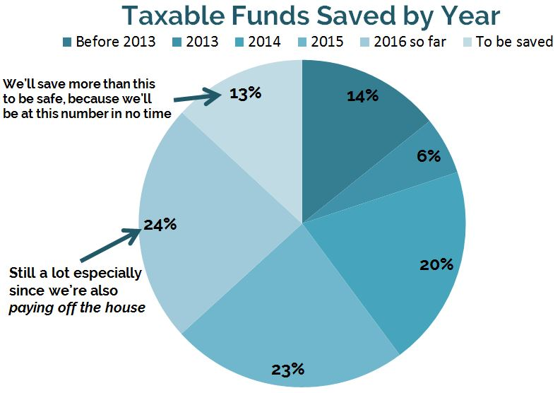 Taxable savings saved by year