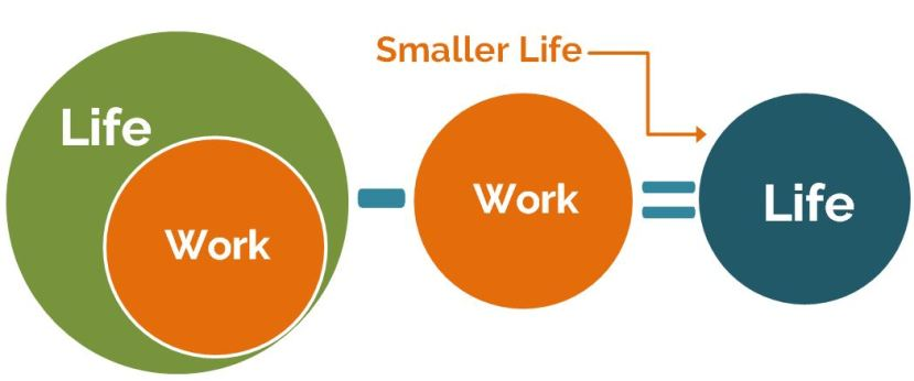Life minus work could equal a smaller life!