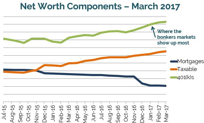 Net worth components for early retirement, financial independence