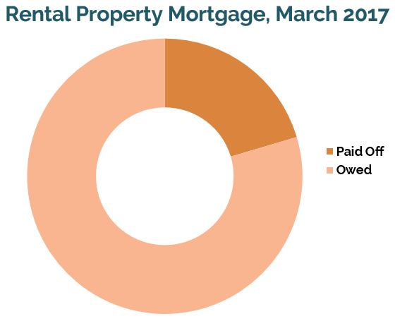 Rental property mortgage // early retirement, financial independence, mortgage payoff, rental property