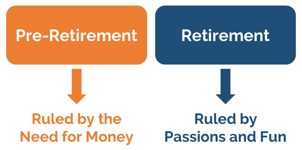 Our Definition of Retirement: Being Ruled by Passions and Fun, Not the Need for Money