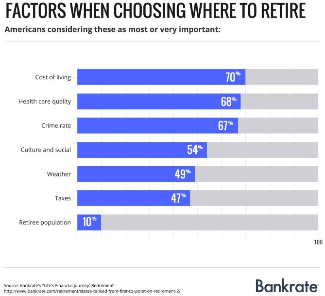 Bankrate ranking of factors when choosing where to retire