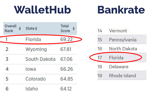 Florida in the WalletHub and Bankrate retirement rankings