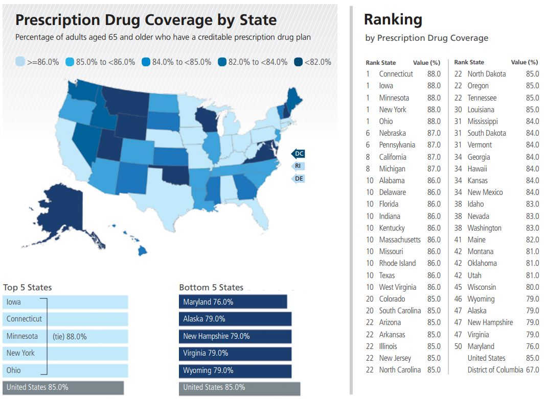 Prescription drug prices by state