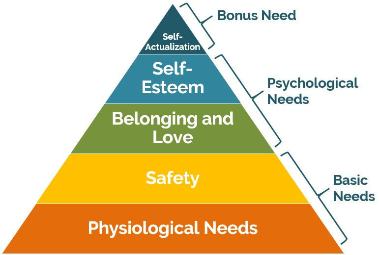 Financial Freedom and Maslow's Hierarchy of Needs