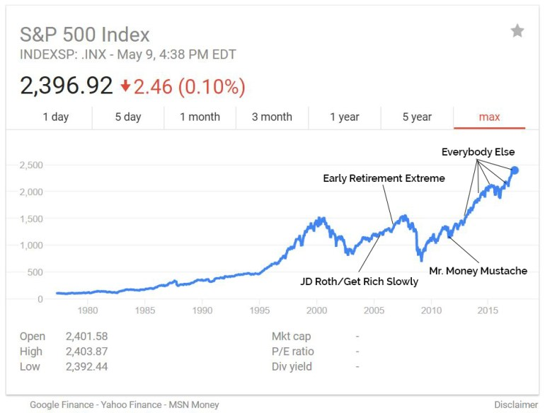 Historical growth of the S&P 500, plus when notable bloggers started blogging // The case for conservative early retirement investment return projections