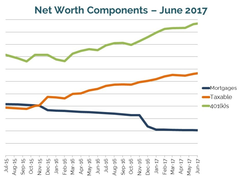 Net worth components as of June 2017 // Quarterly financial progress report toward early retirement, beyond financial independence