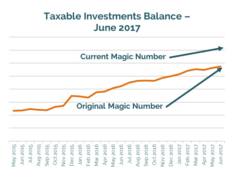 Taxable investments balance // Quarterly financial progress report toward early retirement, beyond financial independence