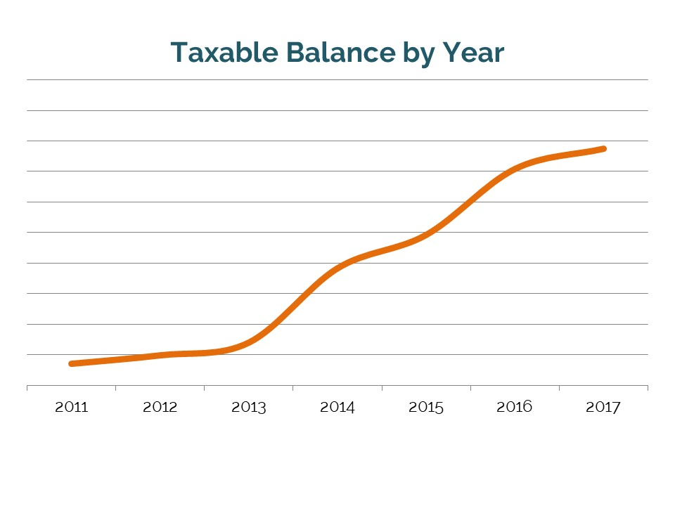 Taxable balance by year // Quarterly financial progress report toward early retirement, beyond financial independence