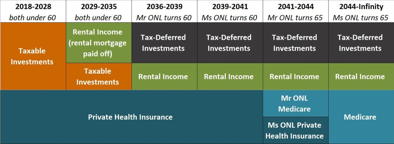 Sources of income and health insurance through early retirement and traditional retirement
