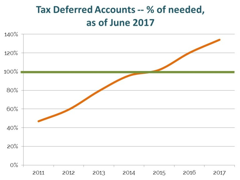 We long ago exceeded the amount we need in our tax-deferred 401(k) retirement accounts to be able to count on a comfortable traditional retirement.