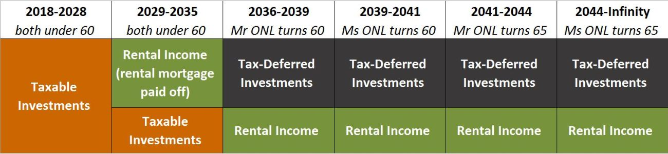 Passive income and cash flow sources in early retirement and traditional retirement