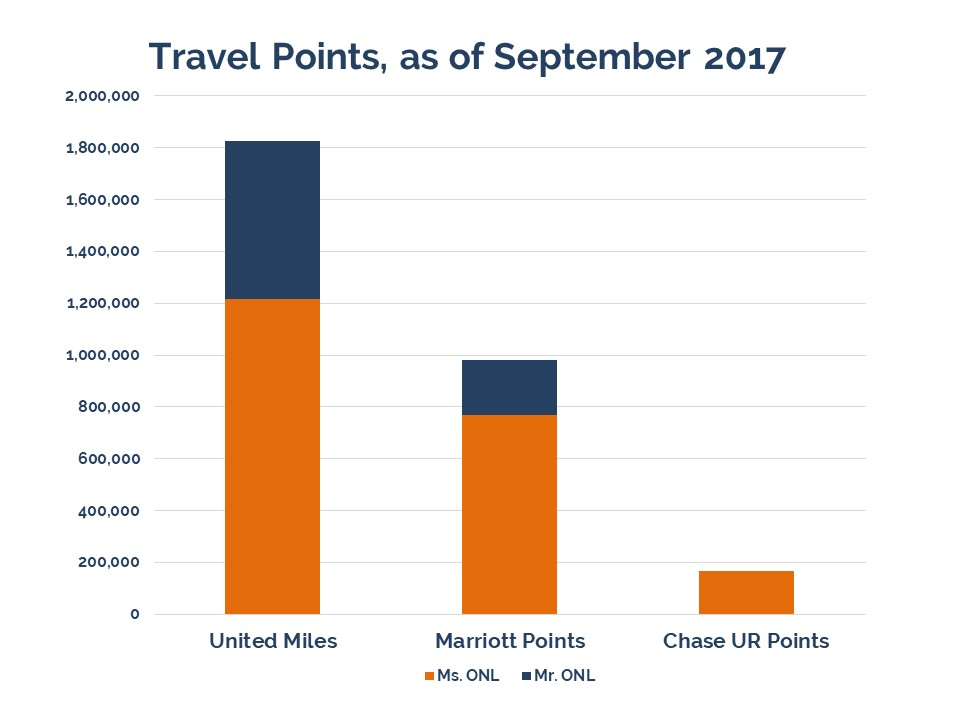 Our Next Life final quarterly update, 2017 Q3, net worth, retirement savings, early retirement, financial independence, travel points, travel hacking