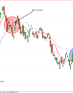 Nifty future ichimoku trade also and stocks using indicator part rh ournifty