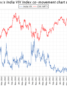 India vix corelation with nifty also how bottomed out in feb future trade idea using rh ournifty