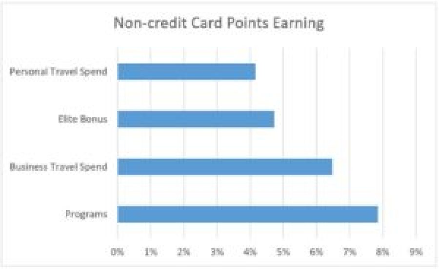 Non credit card earning
