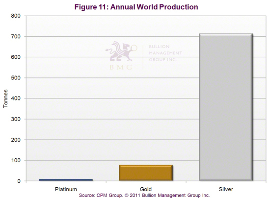 Outlook 2011: Three Dominant Factors Will Impact Precious Metals in 2011 | Annual World Production
