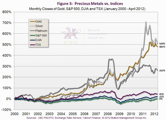 Has Gold Hit Bottom, and What Will Drive it to $10,000? | Precious Metals vs. Indices