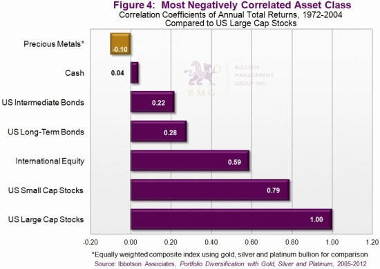 Has Gold Hit Bottom, and What Will Drive it to $10,000? | Most negatively Correlated Asset Class