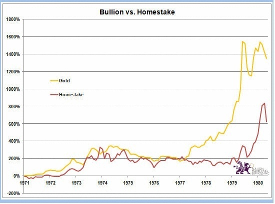 Bullion or Mining Stocks. Do You Have the Right Mix? | Bullion vs. Homestake Chart