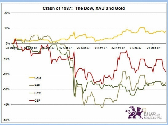 Bullion or Mining Stocks. Do You Have the Right Mix? | Crash of 1987: The Dow, XAU and Gold
