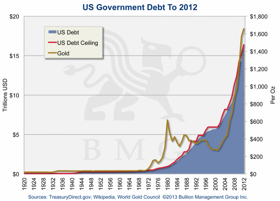 Irreversible Trends Driving Gold to $10,000 | US Government Debt to 2012