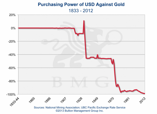 Irreversible Trends Driving Gold to $10,000 | Purchasing Power of USD Against Gold