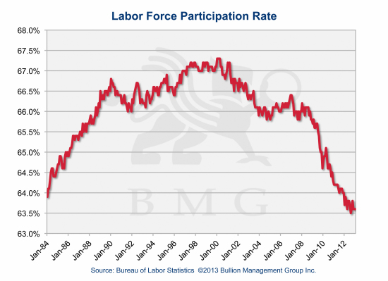 Irreversible Trends Driving Gold to $10,000 | Labor Force Participation Rate