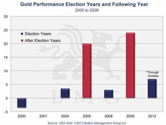 Irreversible Trends Driving Gold to $10,000 | Gold Performance Election Years and Following Year