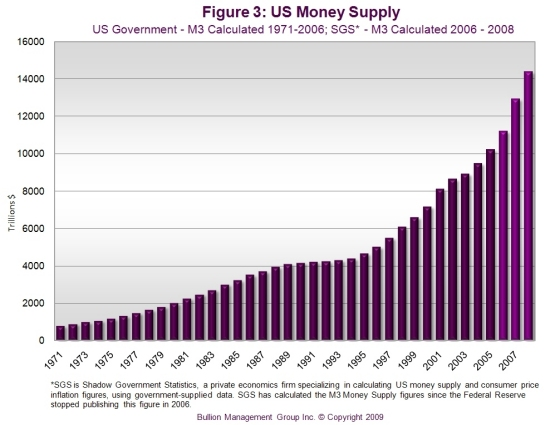 Preserve Your Wealth with Precious Metals | US Money Supply