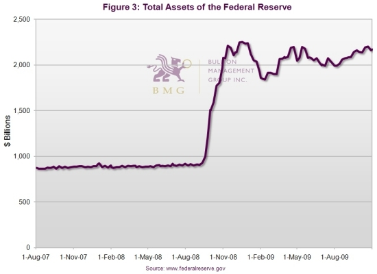 How to Inflation-Proof Your Portfolio – Part 2 | Total Assets of the Federal Reserve