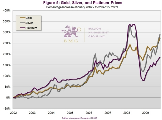 How to Inflation-Proof Your Portfolio – Part 2 | Gold, Silver, and Platinum Prices
