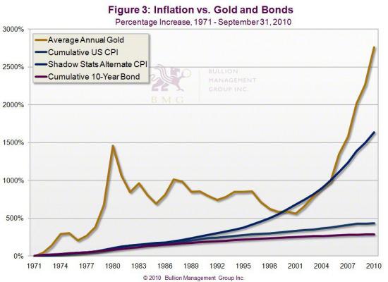 Gold vs. Bonds | Inflation vs. Gold and Bonds