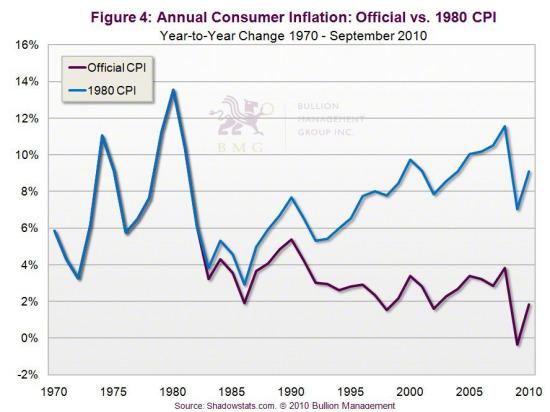 Gold vs. Bonds | Annual Consumer Inflation: Official vs. 1980 CPI