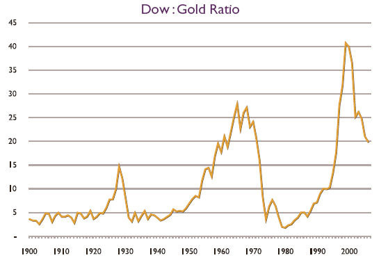 2006 - Year in Review | Dow: Gold Ratio