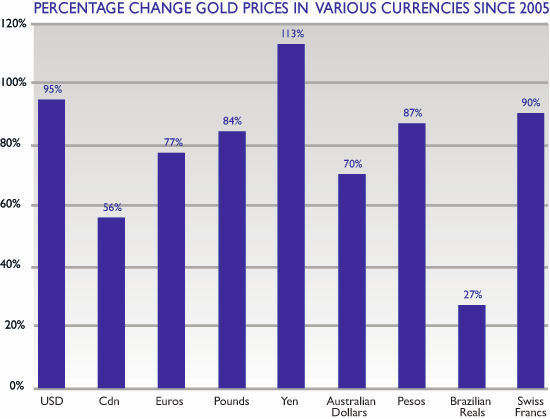 Batten Down the Hatches | Percentage Change Gold Prices in Various Currencies Since 2005