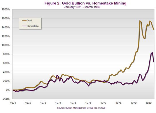 Bullion and Mining Stocks - Two Different Investments | Gold Bullion vs. Homestake Mining
